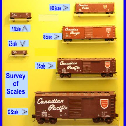 Scale Choice: Your First Model Railroading Decision